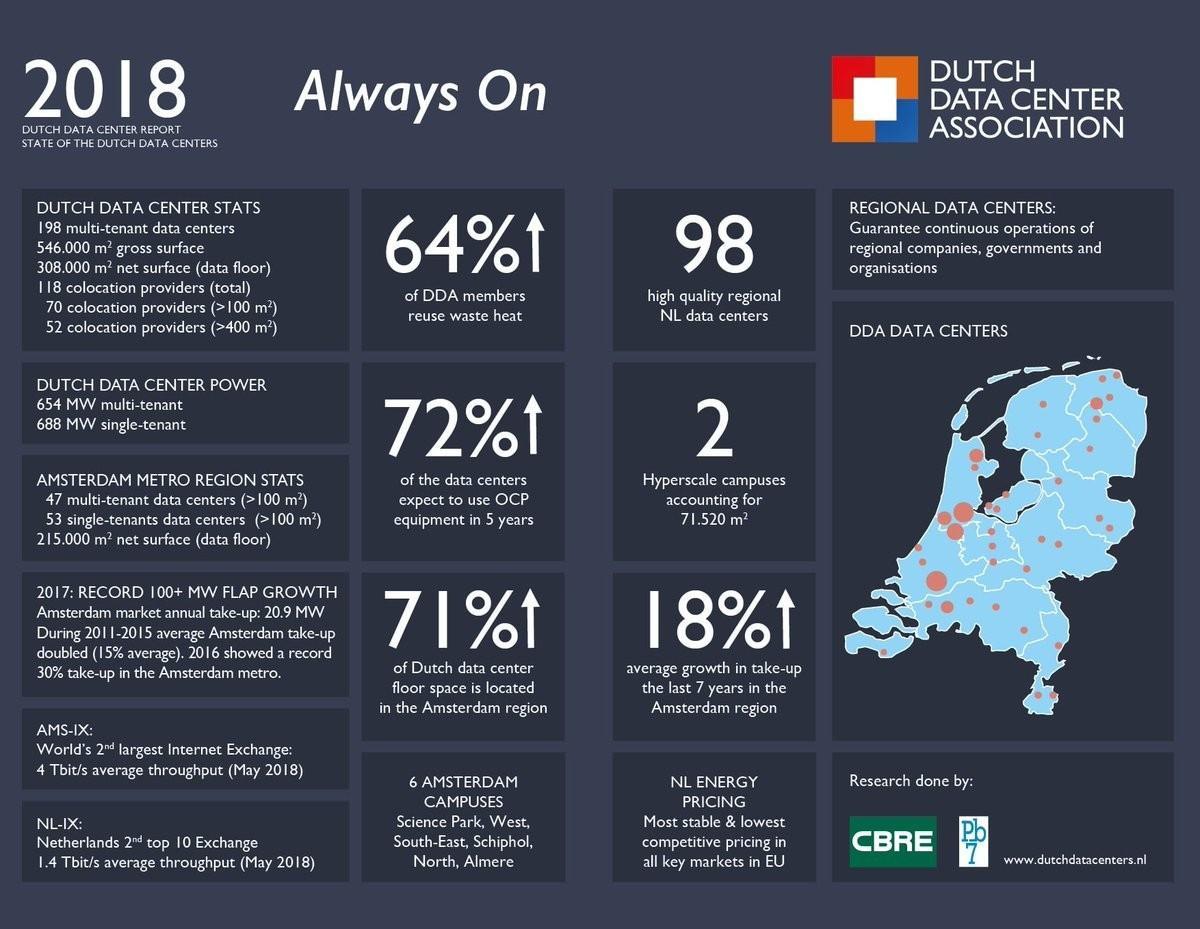 dutch data center demand