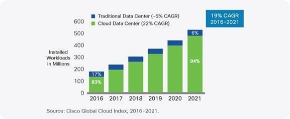 Dutch data center report 2018