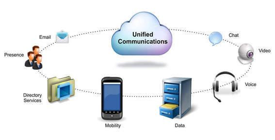 Wat is Unified Communications?